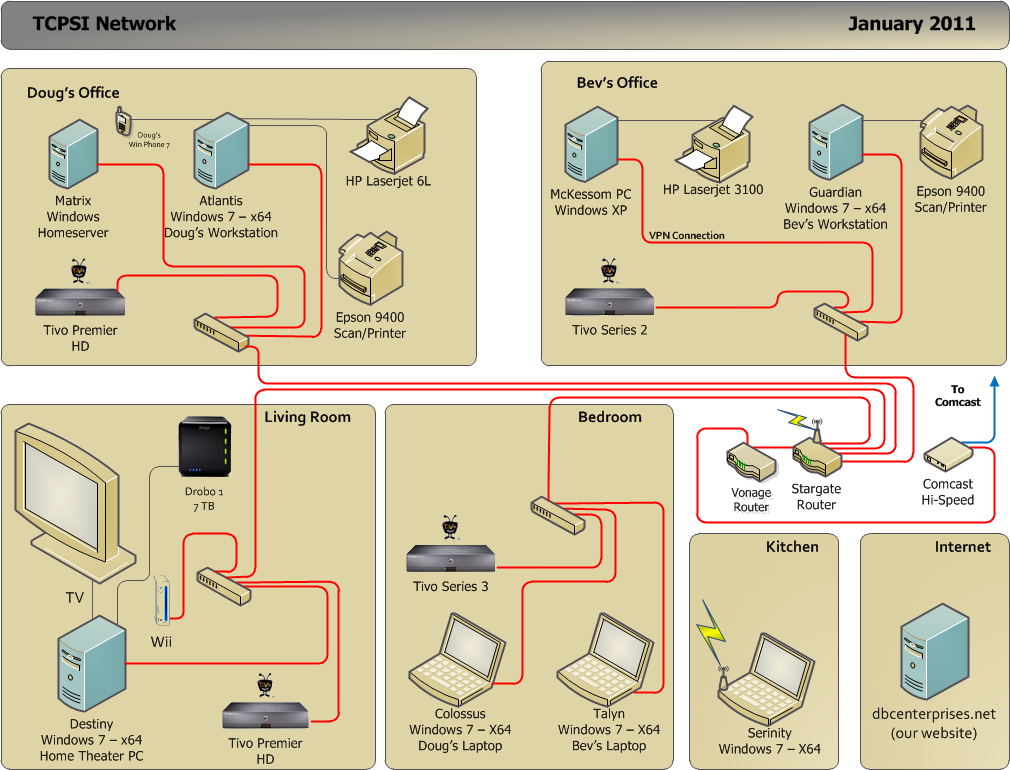 Internet, Network & Security